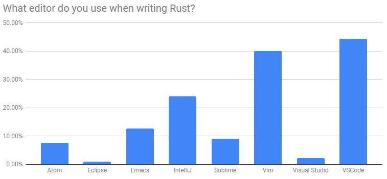 Rust Analyzer in 2018 and 2019